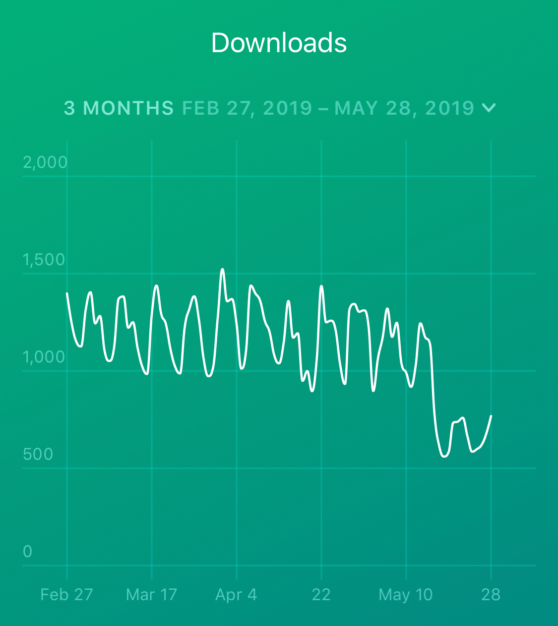 App downloads are still down, a week and a half later.